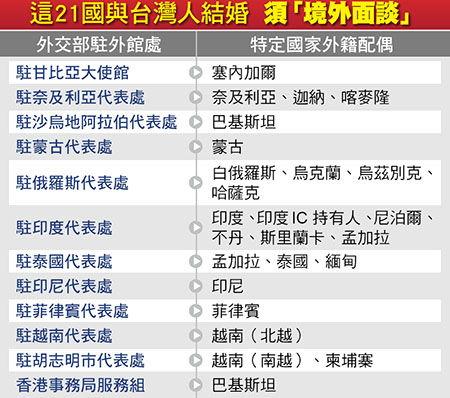 外交部不但歧視21個特定國家外籍新娘連同性伴侶也一併歧視!